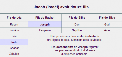 enfants de jacob.png